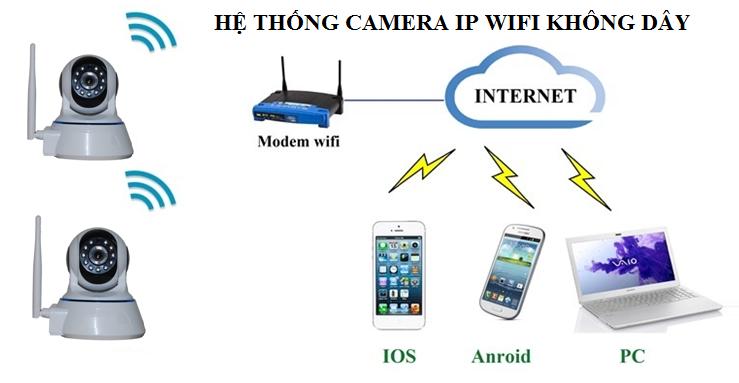 sơ đồ hoạt động hệ thống camera wifi không dây