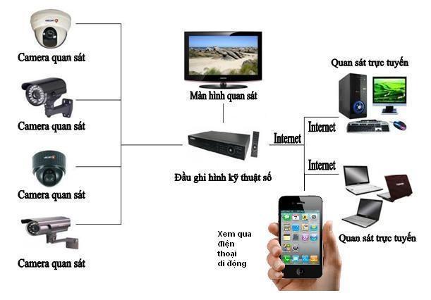 sơ đồ hoạt động hệ thống camera